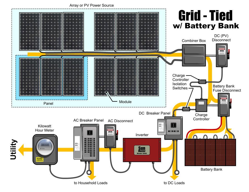 Parallel Battery Bank Solar Panel Charging System Circuit Diagram Diy Ev In Rsadiy Grid Tie With 1056x816